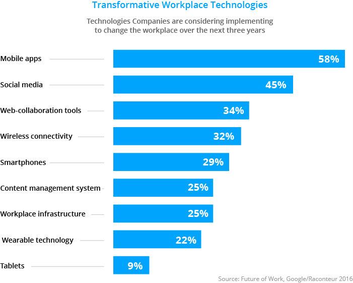 Tecnologias de transformacion en el lugar de trabajo