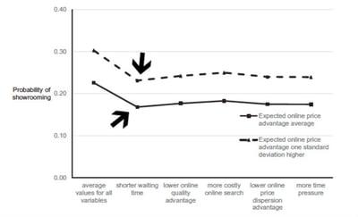 sales associates profit impact in-store revenue customer experience