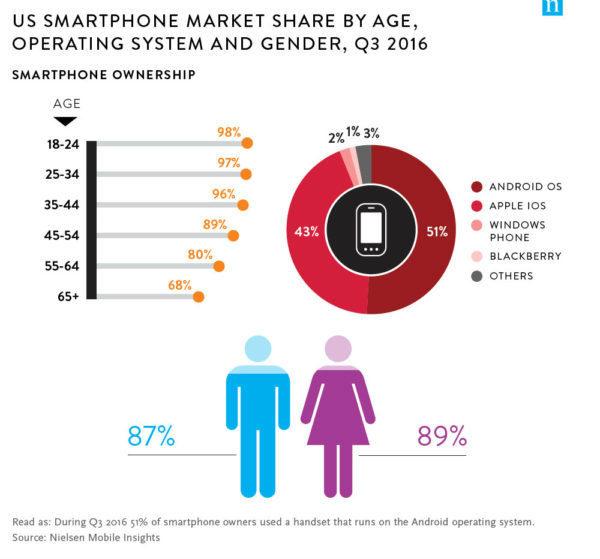 adoptie smartphone nielsen interne communicatie mobiele