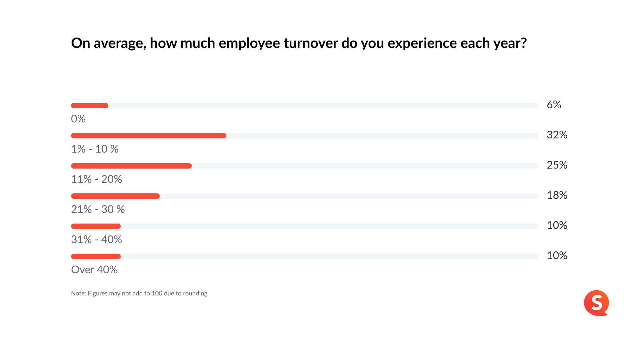 chart image turnover