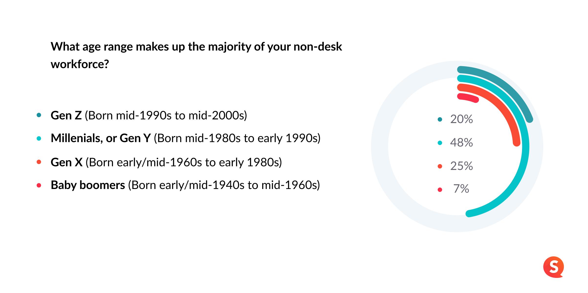 chart image workforce generations