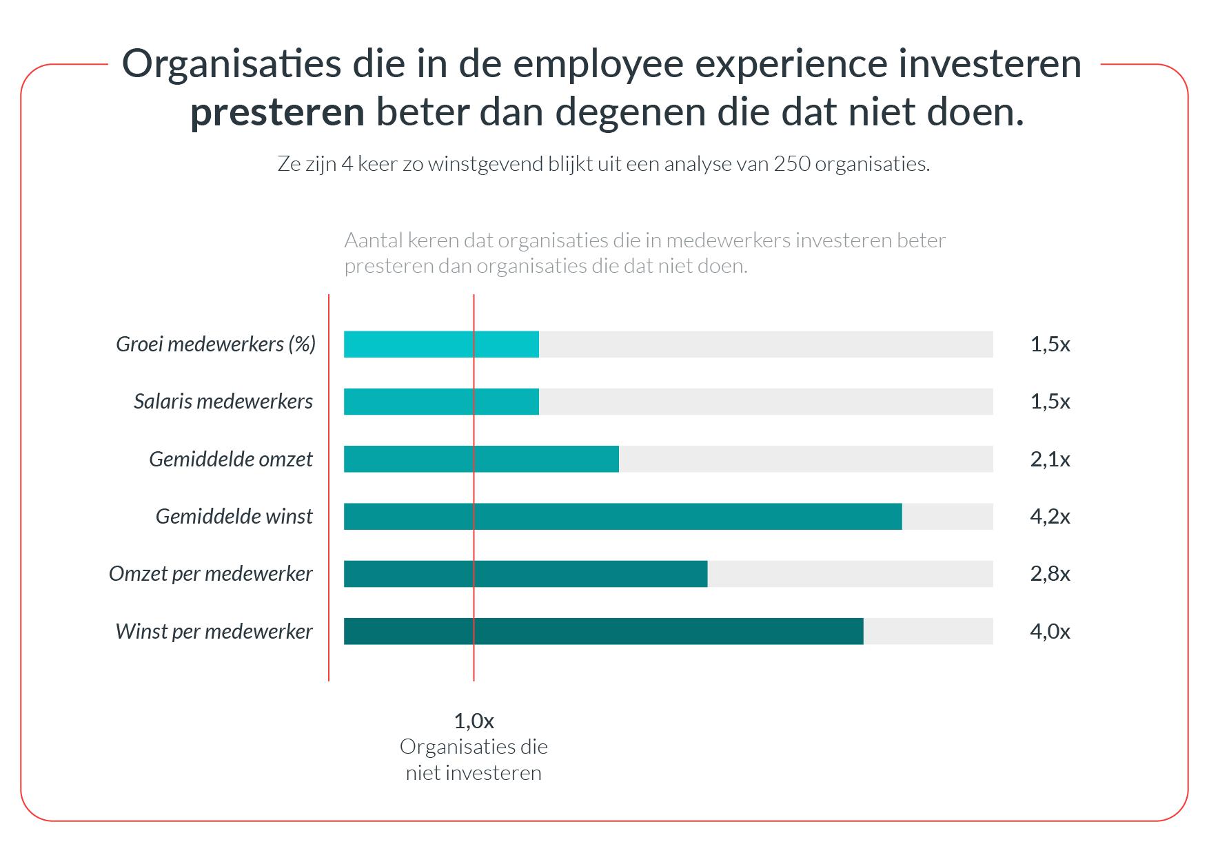 Hoe de Employee Experience je populariteit als werkgever beïnvloedt