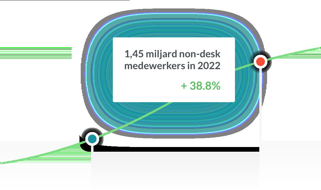 non-desk-stats_NL
