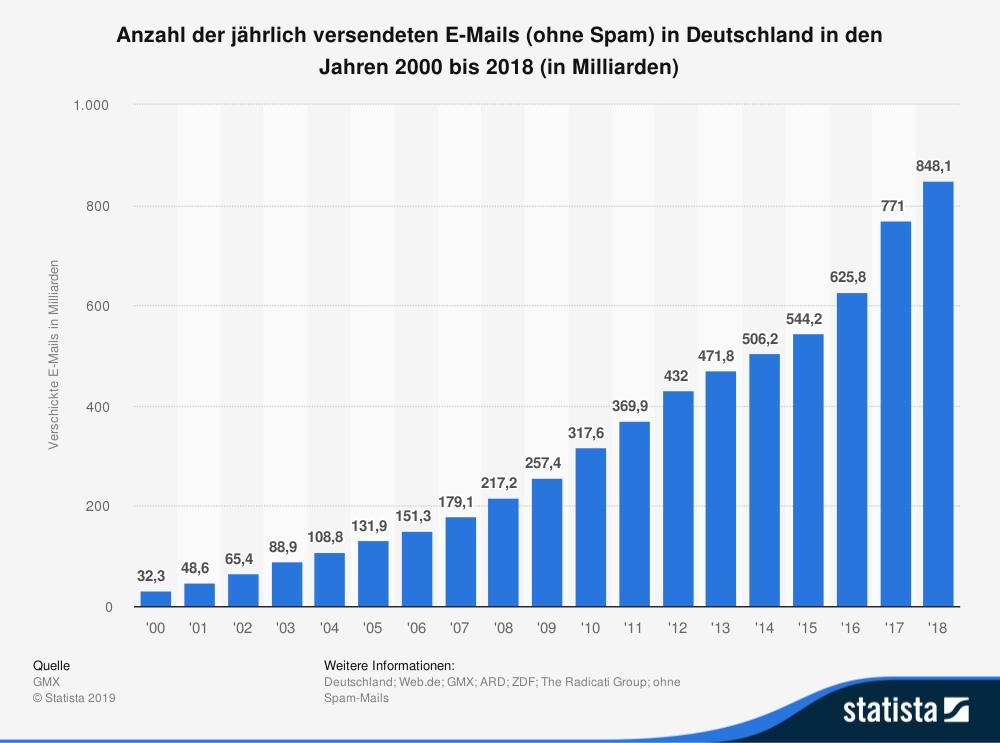 statistic_id392576_anzahl-der-versendeten-e-mails-in-deutschland-pro-jahr-bis-2018 (1)